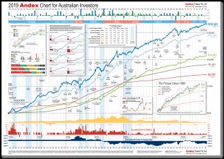 2019 Andex Chart for Australian Investors poster