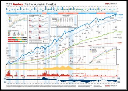 2021 Andex Chart for Australian Investors - Poster